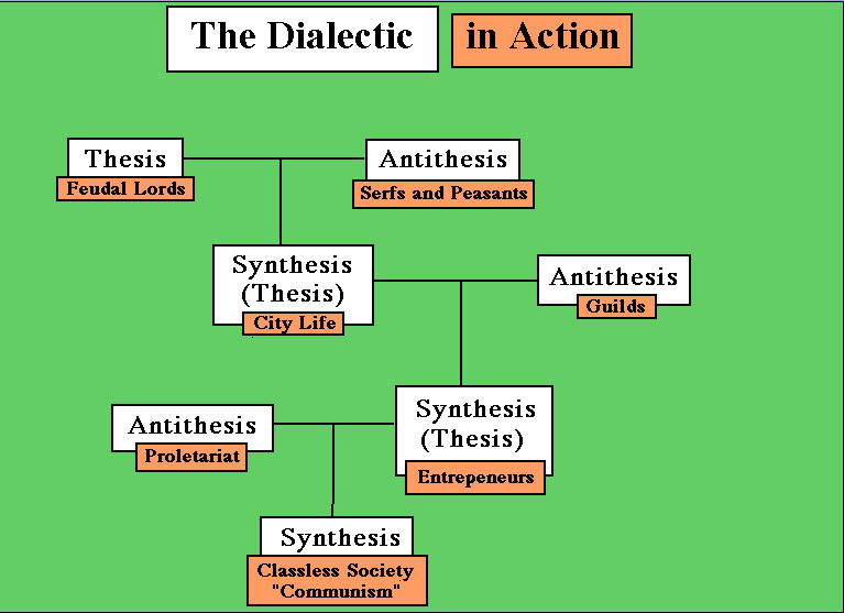hegelian theory of thesis What exactly is the hegelian dialectic is the thesis and the antithesis get the latest breaking news & specials from alex jones and the infowars crew from.
